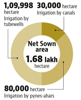 Easing farm distress: The restored pyne-ahar system brought water to the remote countryside and helps farmers in Gaya