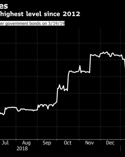 Spreads on top-rated five-year bonds of Indian non-bank lenders have risen 75 basis points from the end of August to near their widest levels since 2012, according to data compiled by Bloomberg.