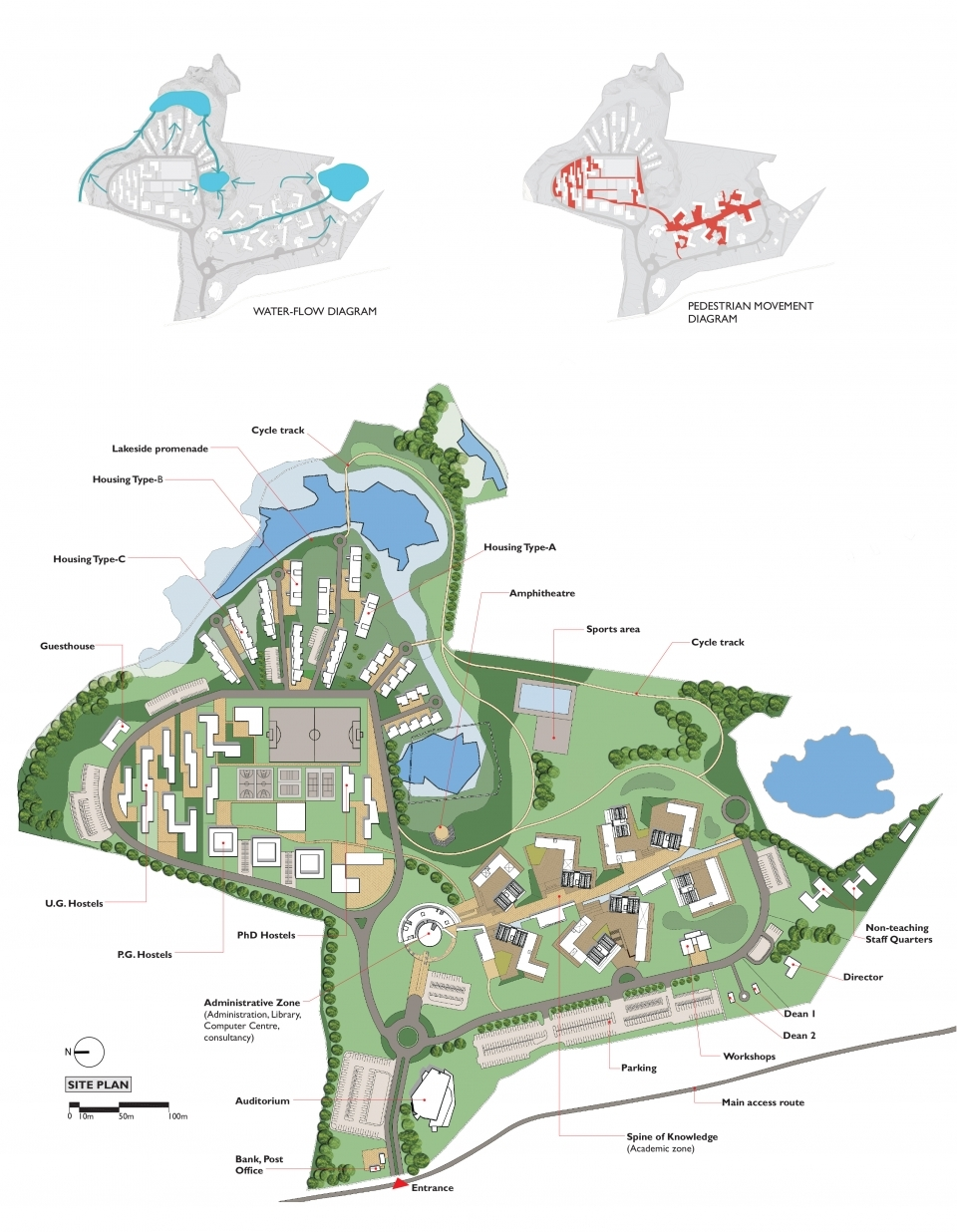 Site Plan (bottom) and water-flow (top right) and pedestrian movement (top left)