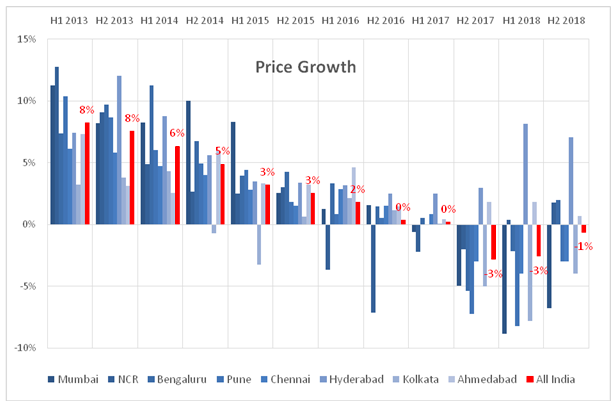 At the same time, it is imperative to check RERA's collateral impact. We assess how prices – the best indication of the state of markets –behaved through implementation of RERA. The chart here demonstrates the price growth (and decline) for the main citie