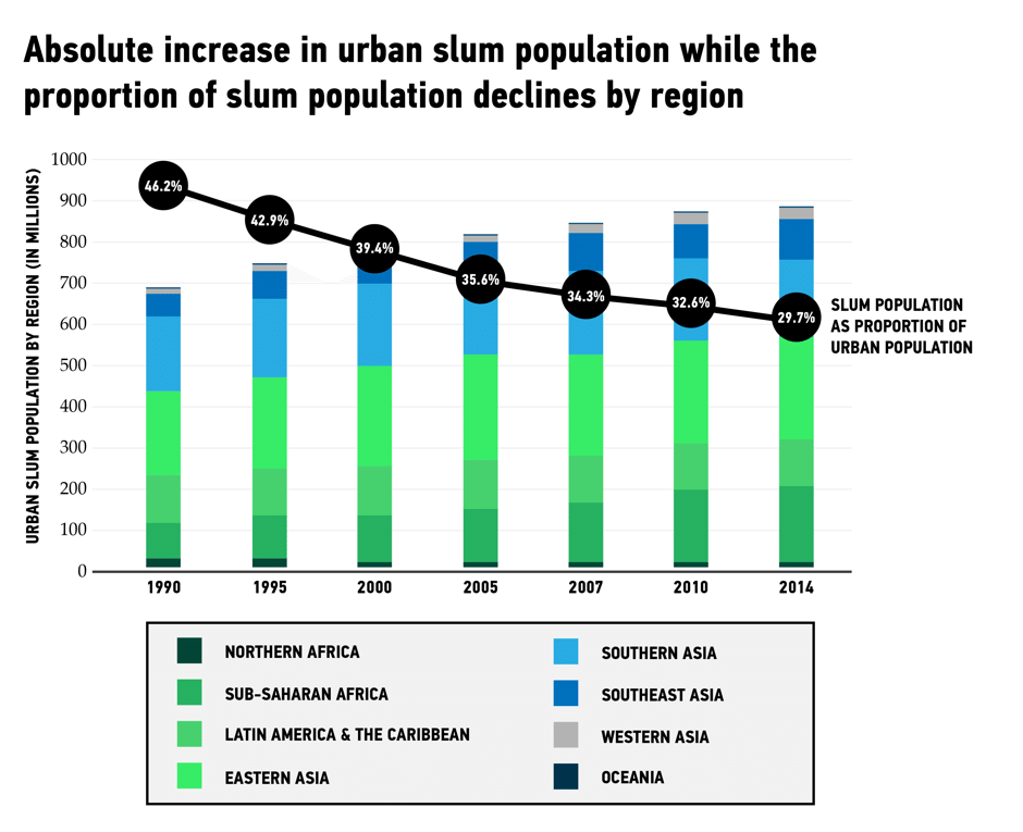 Graph by World Resources Institute. Estimates from Habitat III Policy Unit 10 2016; UN-Habitat 2015
