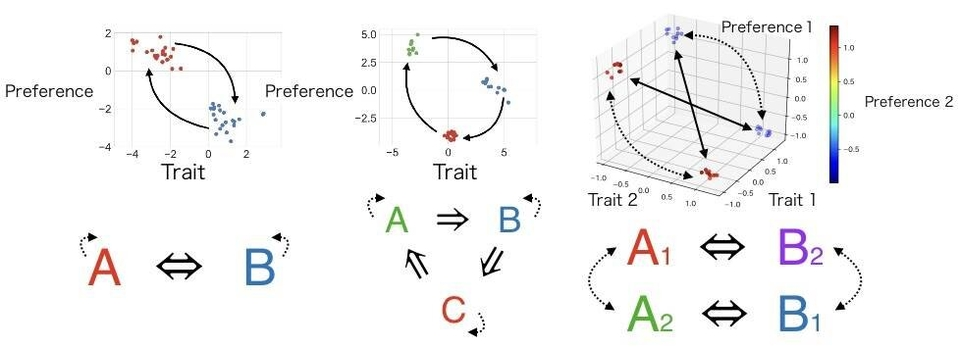 Graphical representations of simulated social networks