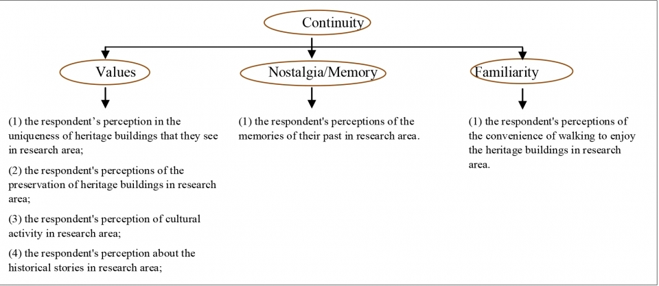 Fig. 1. Aspect of continuity in research.
